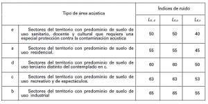 Límetes de Ruido en Actividades Pamplona