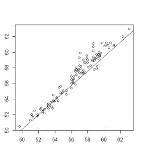 correlacion